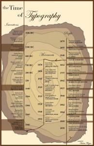 History of Typography 2